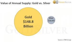 Pourquoi l'or est plus cher que l'argent ?